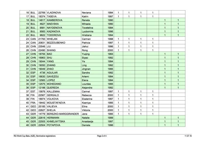 GR_2016_WCup_Baku_2Nominative registrations