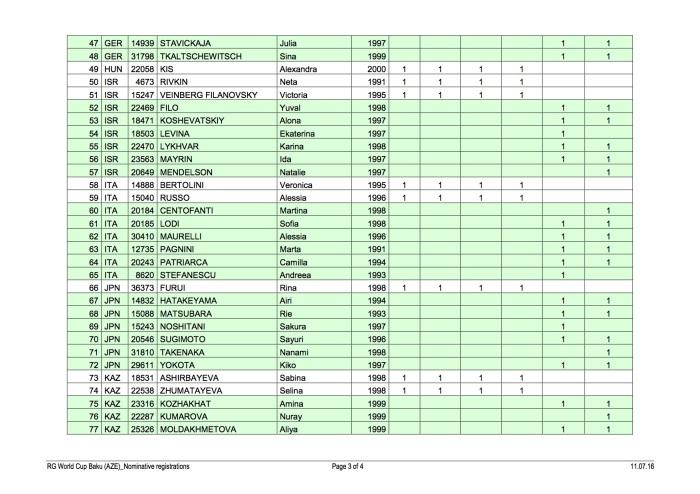 GR_2016_WCup_Baku_3Nominative registrations