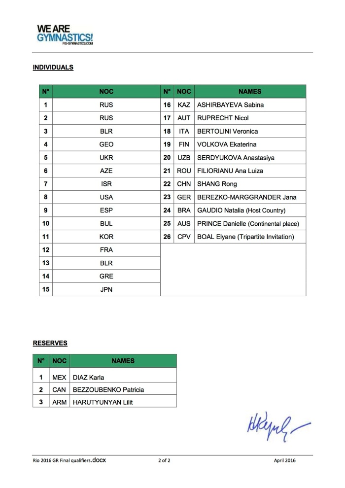Rio 2016 GR Final qualifiers2