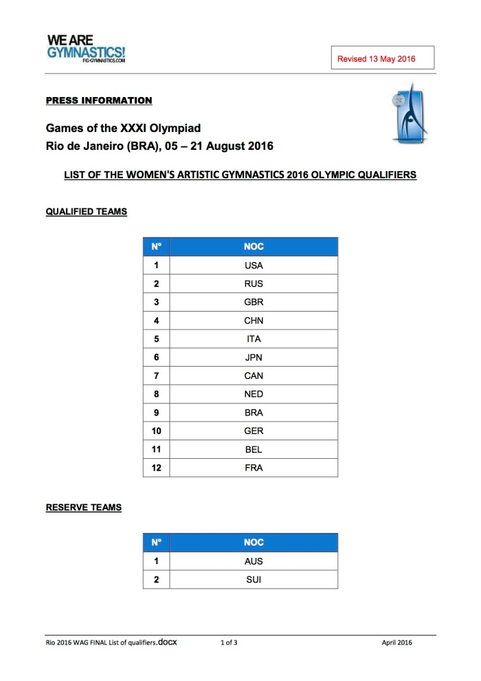 Rio 2016 WAG FINAL1 List of qualifiers